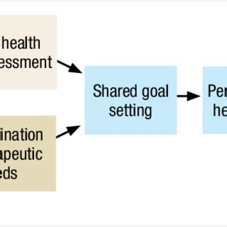 Research proposal on primary health care plans